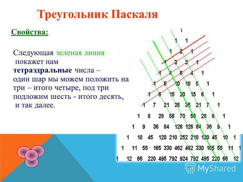 Треугольник Паскаля Свойства: Следующая зеленая линия покажет нам тетраэдральные тетраэдральные числа – один шар мы можем положить на три – итого четыре, под три подложим шесть - итого десять, и так далее.