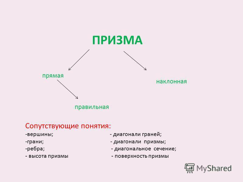 ПРИЗМА правильная прямая наклонная Сопутствующие понятия: -вершины; - диагонали граней; -грани; - диагонали призмы; -ребра; - диагональное сечение; - высота призмы - поверхность призмы