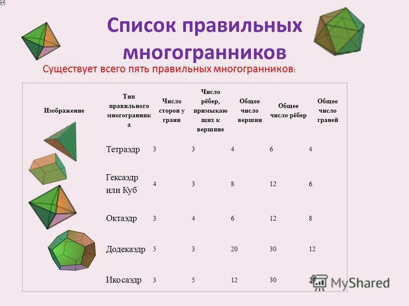 Список правильных многогранников Изображение Тип правильного многогранник а Число сторон у грани Число рёбер, примыкающих к вершине Общее число вершин Общее число рёбер Общее число граней Тетраэдр 33464 Гексаэдр или Куб 438126 Октаэдр 346128 Додекаэд