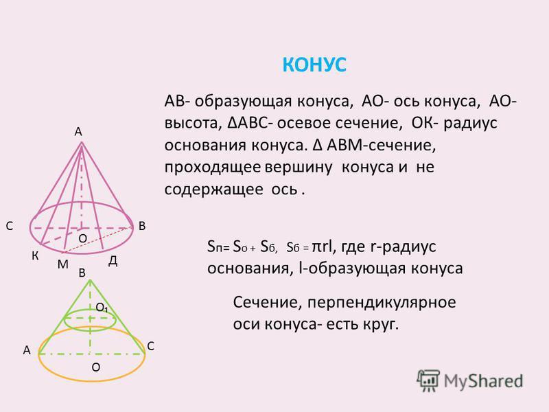КОНУС АВ- образующая конуса, АО- ось конуса, АО- высота, АВС- осевое сечение, ОК- радиус основания конуса. АВМ-сечение, проходящее вершину конуса и не содержащее ось. А ВС О Д К М О В С А Сечение, перпендикулярное оси конуса- есть круг. S п= S о + S