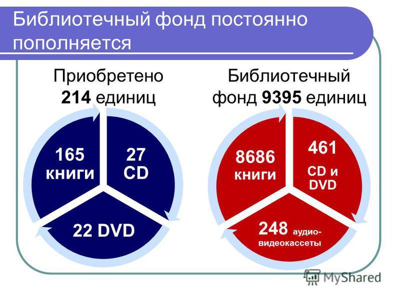 27 CD 22 DVD 165 книги Приобретено 214 единиц Библиотечный фонд 9395 единиц 461 CD и DVD 248 аудио- видеокассеты 8686 книги Библиотечный фонд постоянно пополняется