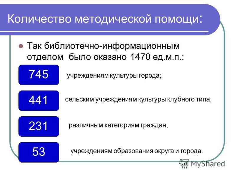 Количество методической помощи : Так библиотечно-информационным отделом было оказано 1470 ед.м.п.: 441 сельским учреждениям культуры клубного типа; 745 учреждениям культуры города; 53 учреждениям образования округа и города. 231 различным категориям