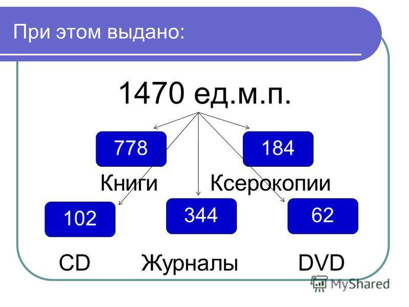 При этом выдано: 1470 ед.м.п. 778 62 102 184 Книги Ксерокопии 344 CD Журналы DVD
