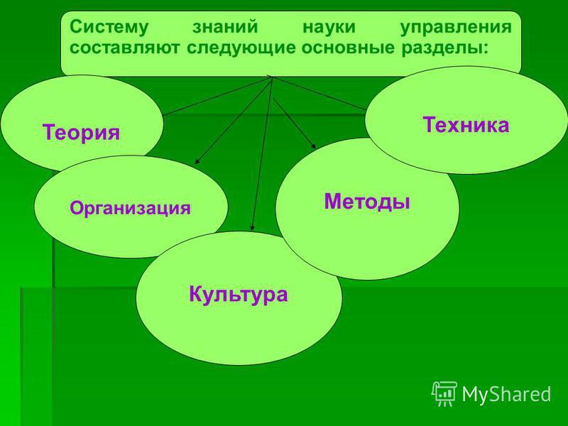 Систему знаний науки управления составляют следующие основные разделы: Теория Организация Культура Методы Техника