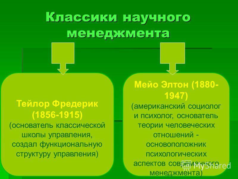 Классики научного менеджмента Тейлор Фредерик (1856-1915) (основатель классической школы управления, создал функциональную структуру управления) Мейо Элтон (1880- 1947) (американский социолог и психолог, основатель теории человеческих отношений - осн
