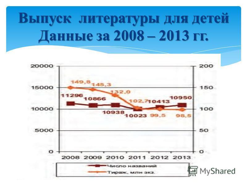 Выпуск литературы для детей Данные за 2008 – 2013 гг.