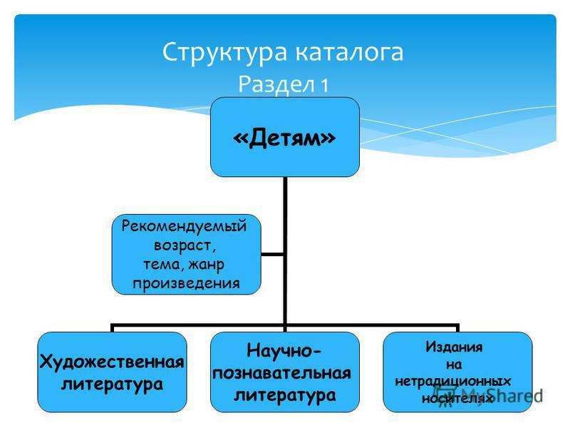 Структура каталога Раздел 1 «Детям» Художественная литература Научно- познавательная литература Издания на нетрадиционных носителях Рекомендуемый возраст, тема, жанр произведения