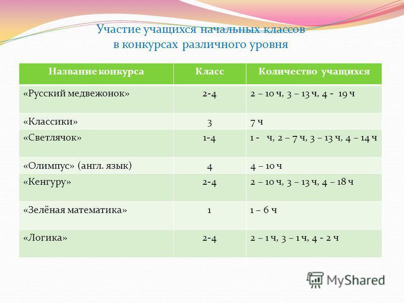 Участие учащихся начальных классов в конкурсах различного уровня Название конкурса КлассКоличество учащихся «Русский медвежонок»2-42 – 10 ч, 3 – 13 ч, 4 - 19 ч «Классики»37 ч «Светлячок»1-41 - ч, 2 – 7 ч, 3 – 13 ч, 4 – 14 ч «Олимпус» (англ. язык)44 –