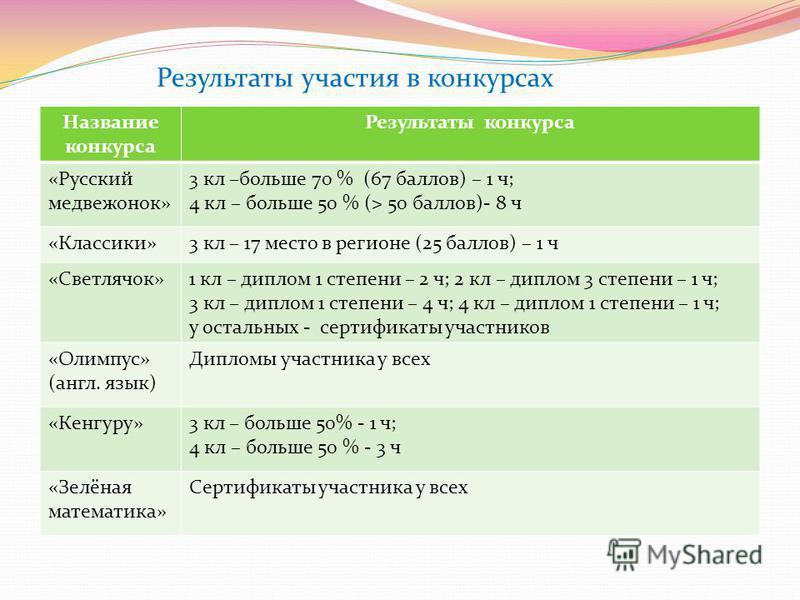 Результаты участия в конкурсах Название конкурса Результаты конкурса «Русский медвежонок» 3 кл –больше 70 % (67 баллов) – 1 ч; 4 кл – больше 50 % (> 50 баллов)- 8 ч «Классики»3 кл – 17 место в регионе (25 баллов) – 1 ч «Светлячок»1 кл – диплом 1 степ