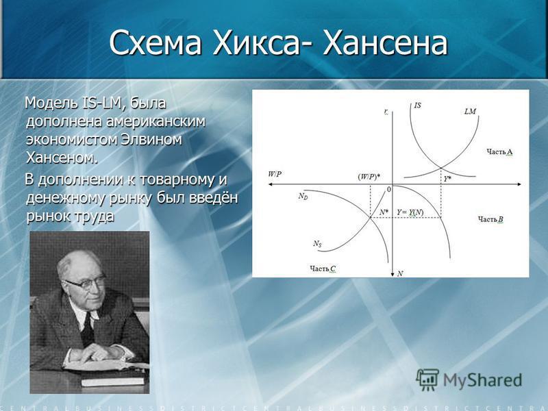 Схема Хикса- Хансена Модель IS-LM, была дополнена американским экономистом Элвином Хансеном. Модель IS-LM, была дополнена американским экономистом Элвином Хансеном. В дополнении к товарному и денежному рынку был введён рынок труда В дополнении к това