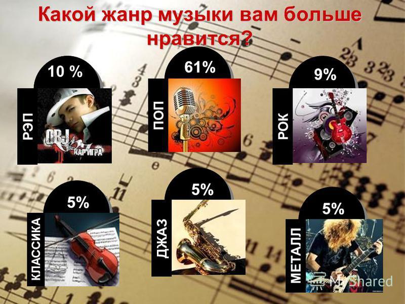 ПОП 61% Какой жанр музыки вам больше нравится? МЕТАЛЛ 5% РОК 9% 5% КЛАССИКА ДЖАС РЭП 10% 5% ПОП 61% МЕТАЛЛ 5% РОК 9% 5% КЛАССИКА ДЖАЗ РЭП 5% 10 %