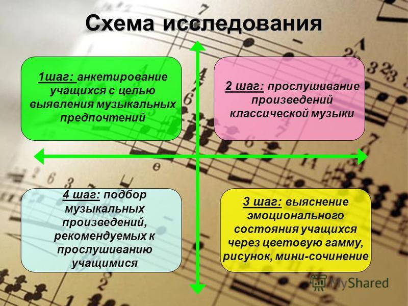 Схема исследования 1 шаг: анкетирование учащихся с целью выявления музыкальных предпочтений 3 шаг: выяснение эмоционального состояния учащихся через цветовую гамму, рисунок, мини-сочинение 4 шаг: подбор музыкальных произведений, рекомендуемых к просл