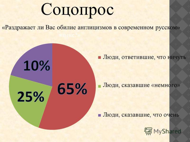 Соцопрос «Раздражает ли Вас обилие англицизмов в современном русском» языке?»