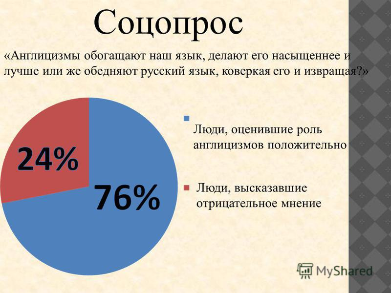 Соцопрос «Англицизмы обогащают наш язык, делают его насыщеннее и лучше или же обедняют русский язык, коверкая его и извращая?» Люди, оценившие роль англицизмов положительно Люди, высказавшие отрицательное мнение