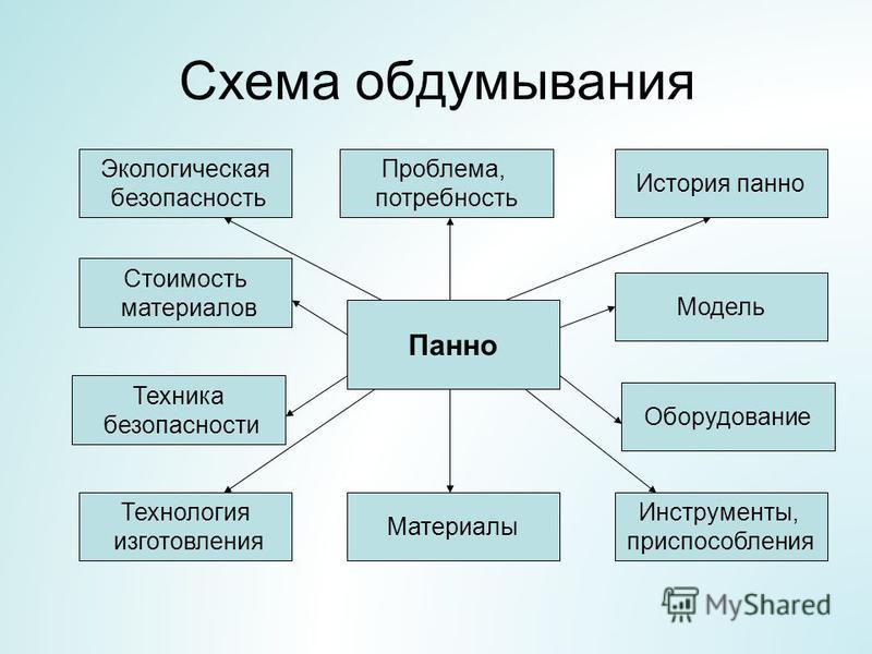 Схема обдумывания Панно Модель