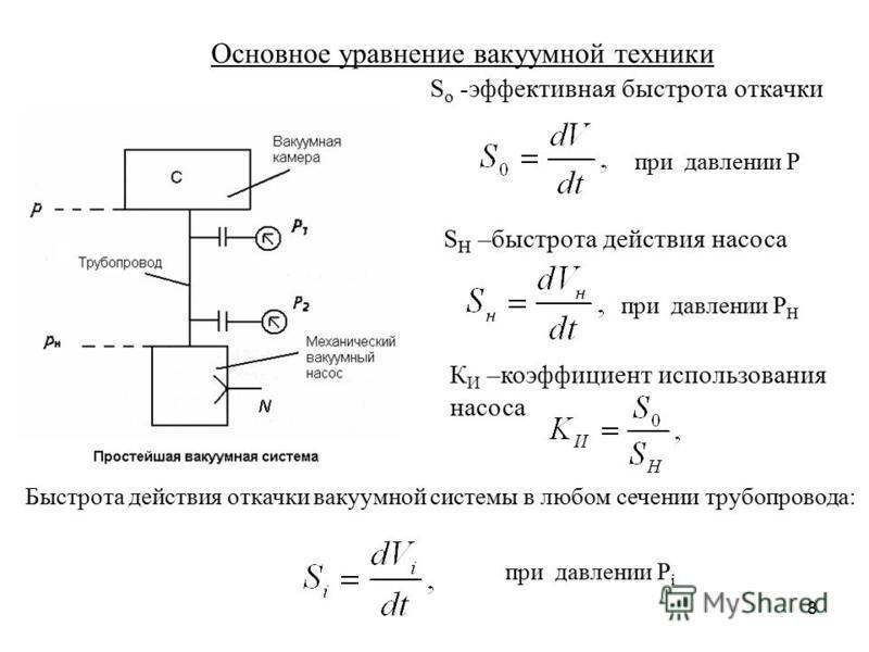 8 Основное уравнение вакуумной техники S o -эффективная быстрота откачки S H –быстрота действия насоса при давлении Р при давлении Р H Быстрота действия откачки вакуумной системы в любом сечении трубопровода: при давлении Р i К И –коэффициент использ