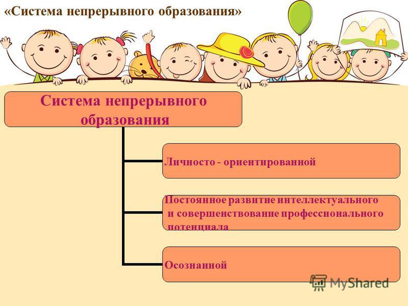 «Система непрерывного образования» Система непрерывного образования Личносто - ориентированной Постоянное развитие интеллектуального и совершенствование профессионального потенциала Осознанной