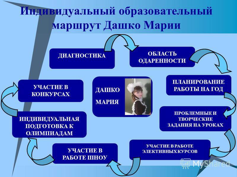 Индивидуальный образовательный маршрут Дашко Марии ДАШКО МАРИЯ ПЛАНИРОВАНИЕ РАБОТЫ НА ГОД ОБЛАСТЬ ОДАРЕННОСТИ ПРОБЛЕМНЫЕ И ТВОРЧЕСКИЕ ЗАДАНИЯ НА УРОКАХ УЧАСТИЕ В РАБОТЕ ЭЛЕКТИВНЫХ КУРСОВ УЧАСТИЕ В РАБОТЕ ШНОУ ИНДИВИДУАЛЬНАЯ ПОДГОТОВКА К ОЛИМПИАДАМ УЧ