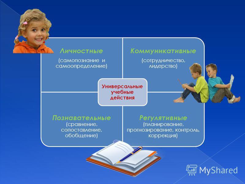 Личностные (самопознание и самоопределение) Коммуникативные (сотрудничество, лидерство) Познавательные (сравнение, сопоставление, обобщение) Регулятивные (планирование, прогнозирование, контроль, коррекция) Универсальные учебные действия