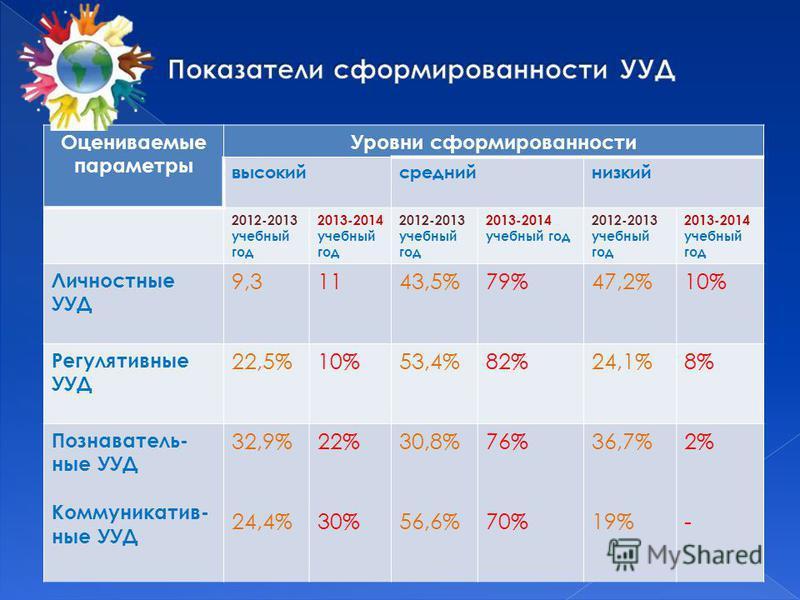Оцениваемые параметры Уровни сформированности высокий средний низкий 2012-2013 учебный год 2013-2014 учебный год 2012-2013 учебный год 2013-2014 учебный год 2012-2013 учебный год 2013-2014 учебный год Личностные УУД 9,31143,5%79%47,2%10% Регулятивные