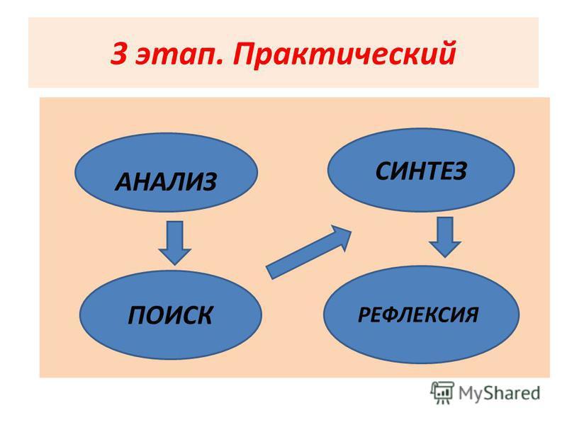 3 этап. Практический АНАЛИЗ СИНТЕЗ ПОИСК РЕФЛЕКСИЯ