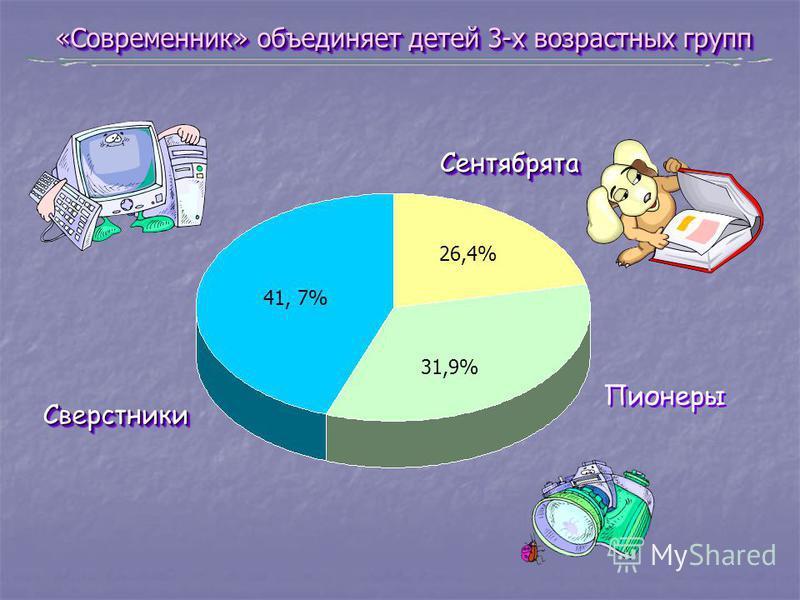 «Современник» объединяет детей 3-х возрастных групп Сверстники Сверстники 41, 7% Сентябрята Сентябрята 26,4% Пионеры 31,9%