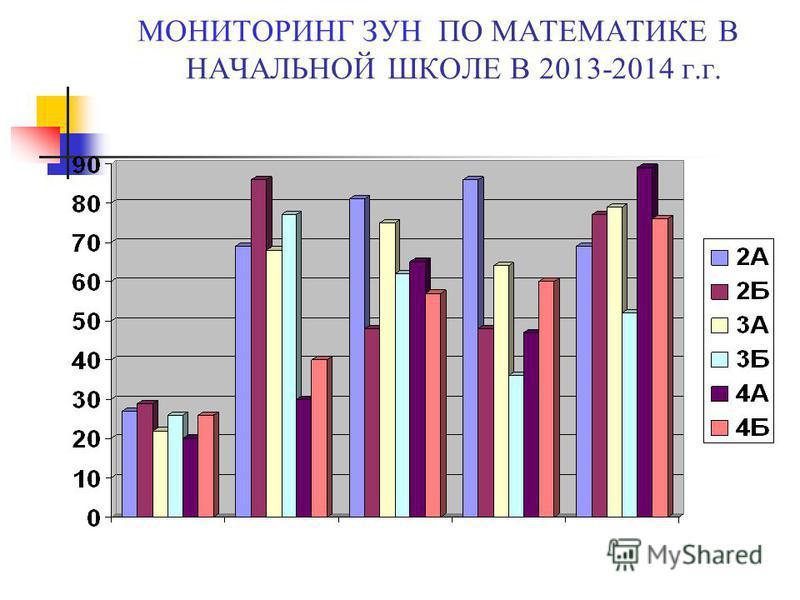 МОНИТОРИНГ ЗУН ПО МАТЕМАТИКЕ В НАЧАЛЬНОЙ ШКОЛЕ В 2013-2014 г.г.