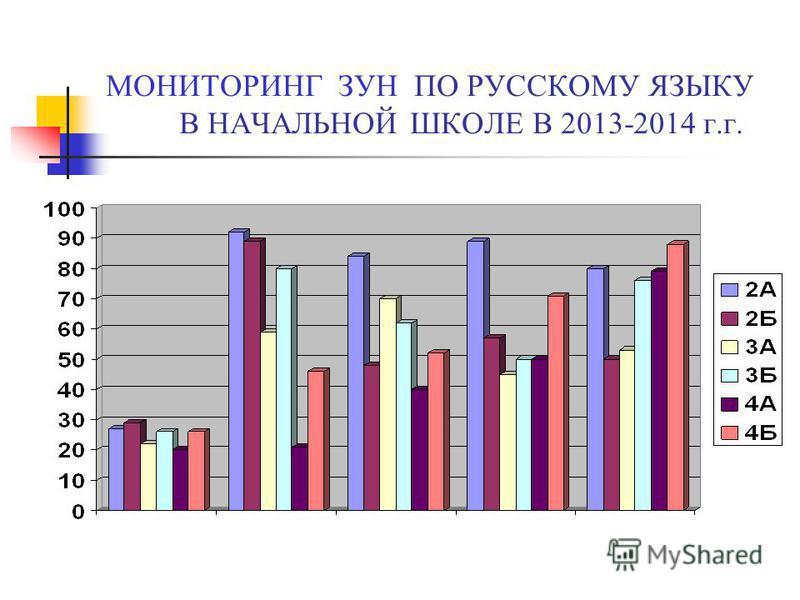 МОНИТОРИНГ ЗУН ПО РУССКОМУ ЯЗЫКУ В НАЧАЛЬНОЙ ШКОЛЕ В 2013-2014 г.г.