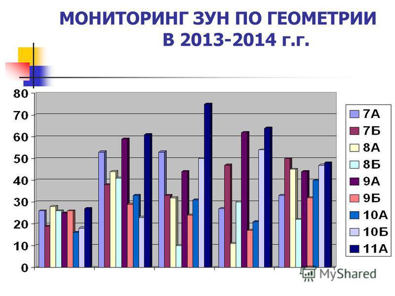 МОНИТОРИНГ ЗУН ПО ГЕОМЕТРИИ В 2013-2014 г.г.