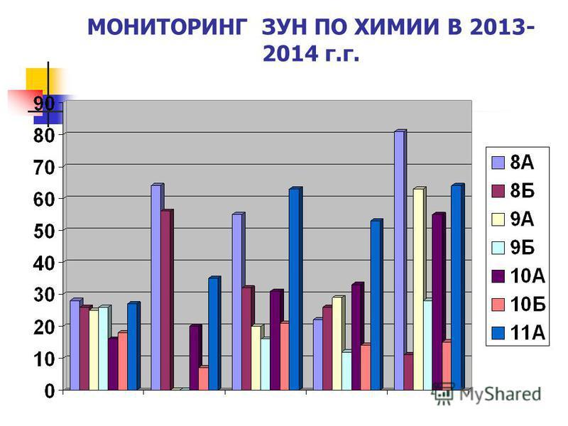 МОНИТОРИНГ ЗУН ПО ХИМИИ В 2013- 2014 г.г.