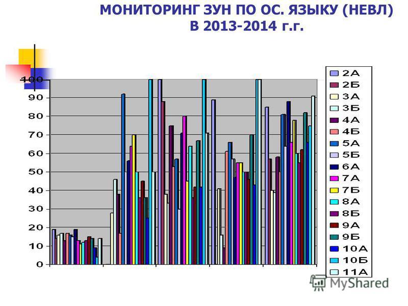 МОНИТОРИНГ ЗУН ПО ОС. ЯЗЫКУ (НЕВЛ) В 2013-2014 г.г.