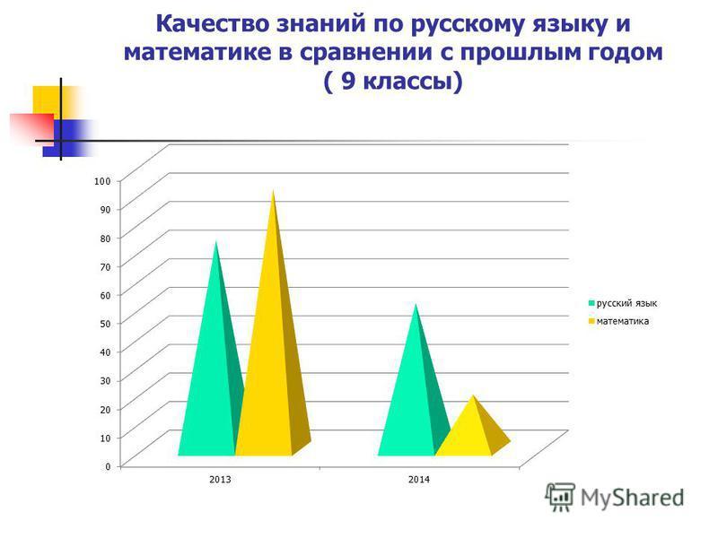 Качество знаний по русскому языку и математике в сравнении с прошлым годом ( 9 классы)