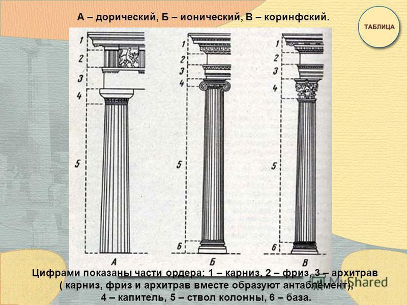 А – дорический, Б – ионический, В – коринфский. Цифрами показаны части ордера: 1 – карниз, 2 – фриз, 3 – архитрав ( карниз, фриз и архитрав вместе образуют антаблемент), 4 – капитель, 5 – ствол колонны, 6 – база.