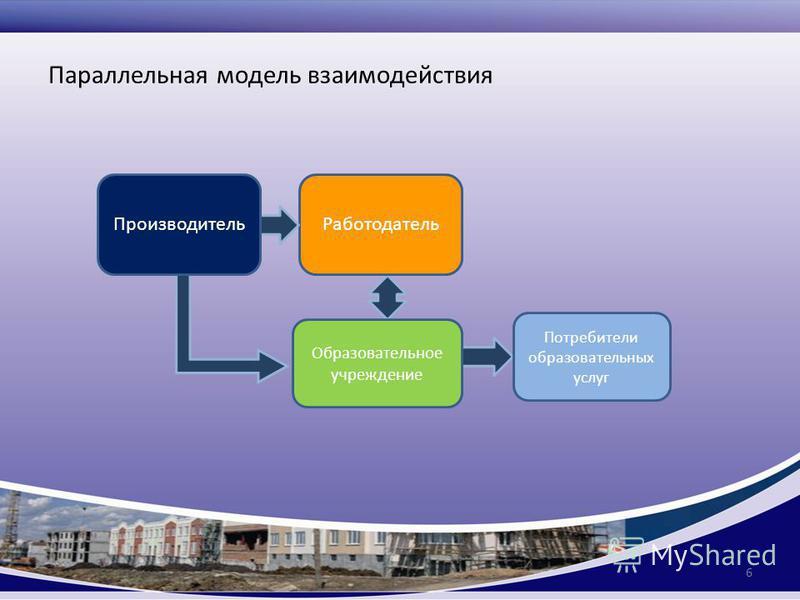 Параллельная модель взаимодействия 6 Работодатель Потребители образовательных услуг Образовательное учреждение Производитель