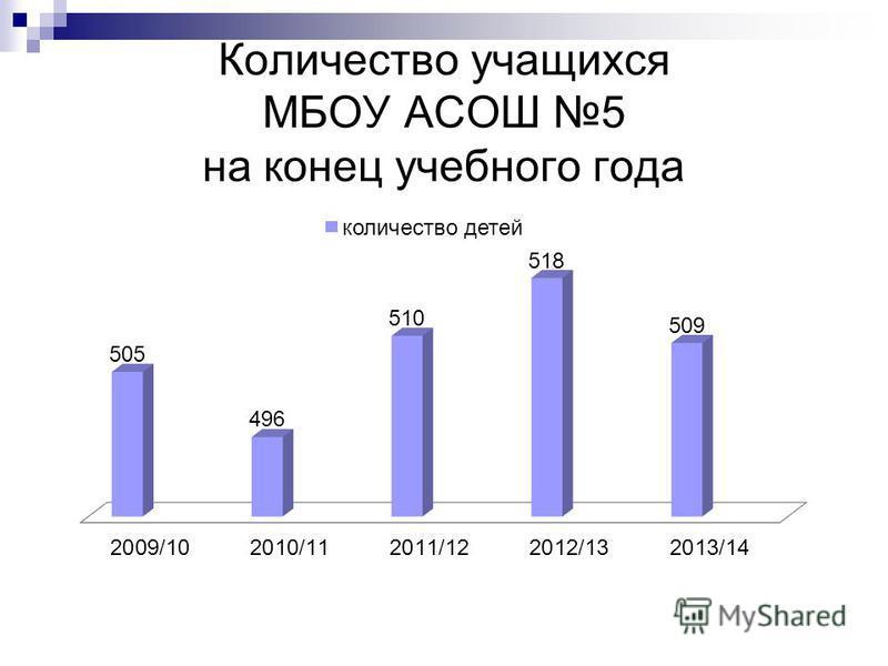 Количество учащихся МБОУ АСОШ 5 на конец учебного года