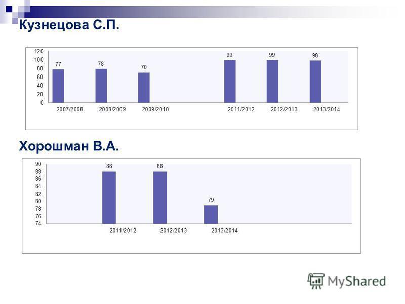 Кузнецова С.П. Хорошман В.А.
