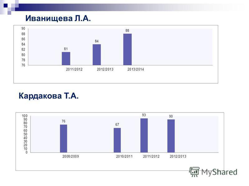 Иванищева Л.А. Кардакова Т.А.