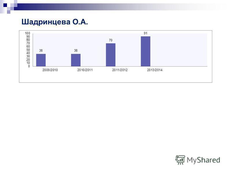 Шадринцева О.А.