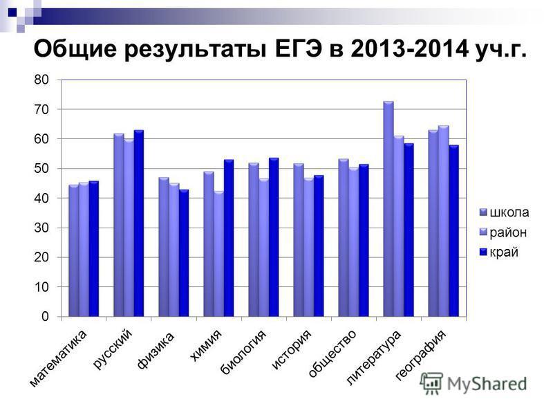 Общие результаты ЕГЭ в 2013-2014 уч.г.