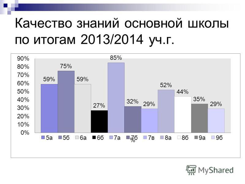 Качество знаний основной школы по итогам 2013/2014 уч.г.