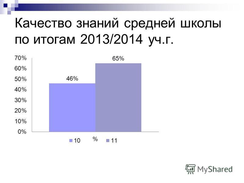 Качество знаний средней школы по итогам 2013/2014 уч.г.
