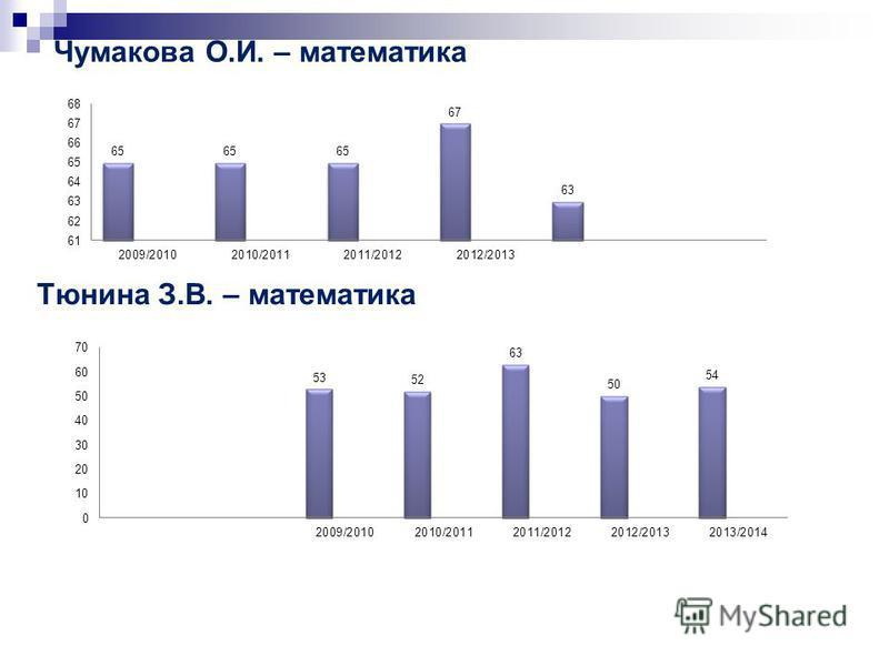 Чумакова О.И. – математика Тюнина З.В. – математика