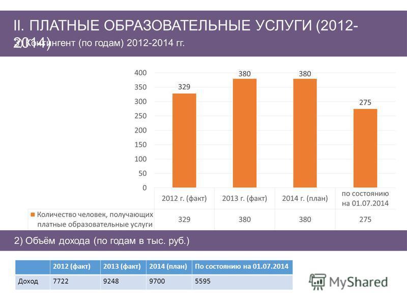 3) Контингент (по годам) 2012-2014 гг. II. ПЛАТНЫЕ ОБРАЗОВАТЕЛЬНЫЕ УСЛУГИ (2012- 2014) 2) Объём дохода (по годам в тыс. руб.) 2012 (факт)2013 (факт)2014 (план)По состоянию на 01.07.2014 Доход 7722924897005595