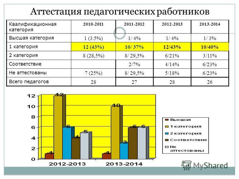 Аттестация педагогических работников Квалификационная категория 2010-20112011-20122012-20132013-2014 Высшая категория 1 (3.5%)1/ 4% 1/ 3% 1 категория 12 (43%)10/ 37%12/43%10/40% 2 категория 8 (28,5%)8/ 29,5%6/21%3/11% Соответствие 2/7%4/14%6/23% Не а