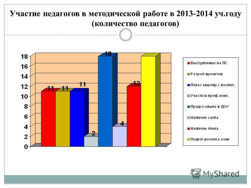 Участие педагогов в методической работе в 2013-2014 уч.году (количество педагогов)