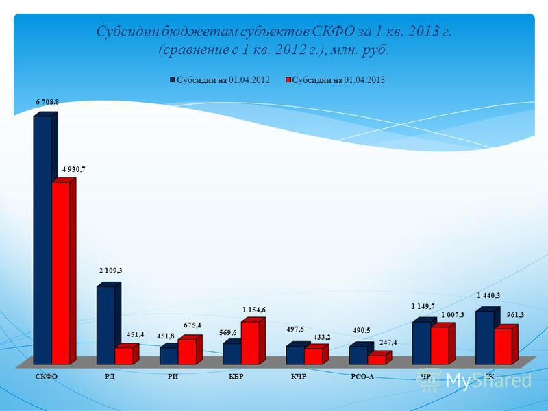 Субсидии бюджетам субъектов СКФО за 1 кв. 2013 г. (сравнение с 1 кв. 2012 г.), млн. руб.
