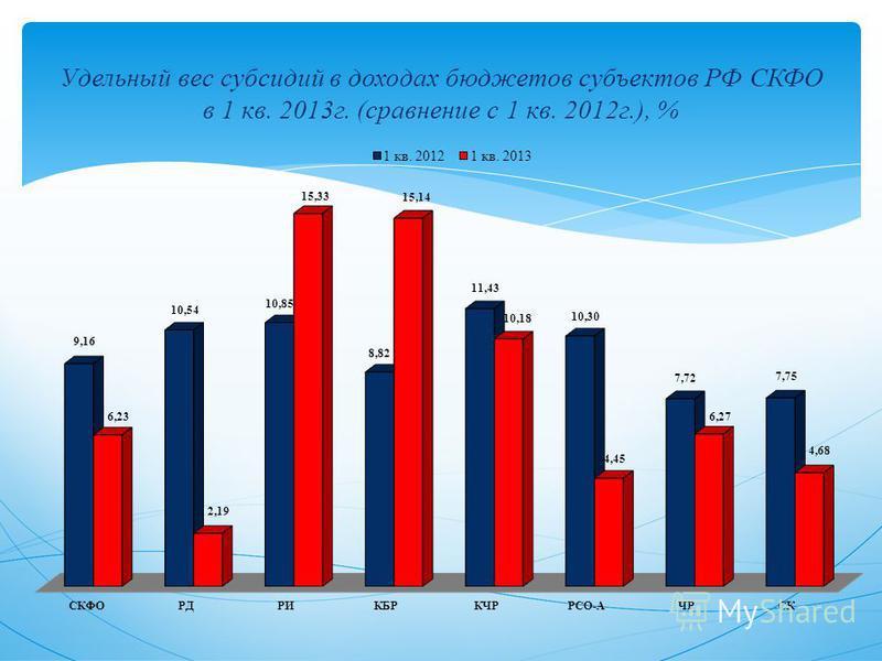 Удельный вес субсидий в доходах бюджетов субъектов РФ СКФО в 1 кв. 2013 г. (сравнение с 1 кв. 2012 г.), %