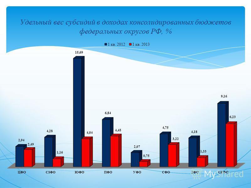 Удельный вес субсидий в доходах консолидированных бюджетов федеральных округов РФ, %