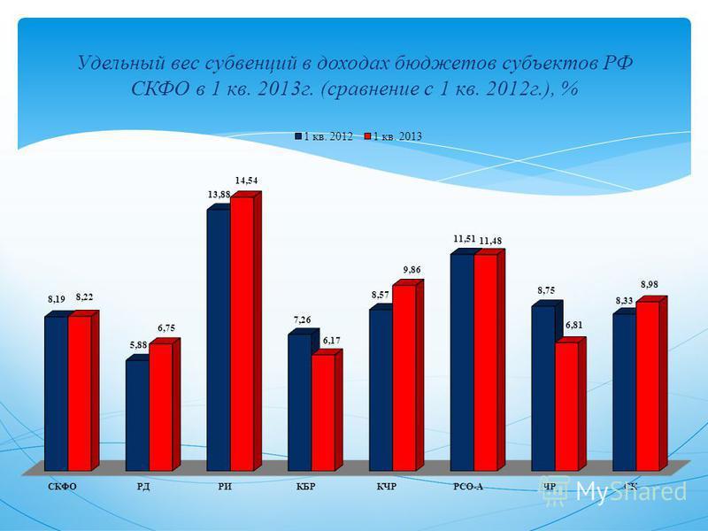 Удельный вес субвенций в доходах бюджетов субъектов РФ СКФО в 1 кв. 2013 г. (сравнение с 1 кв. 2012 г.), %