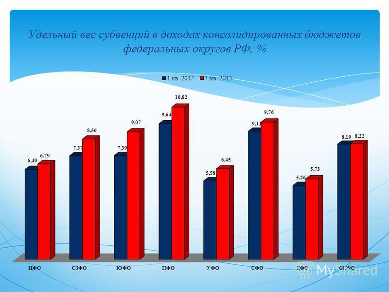 Удельный вес субвенций в доходах консолидированных бюджетов федеральных округов РФ, %